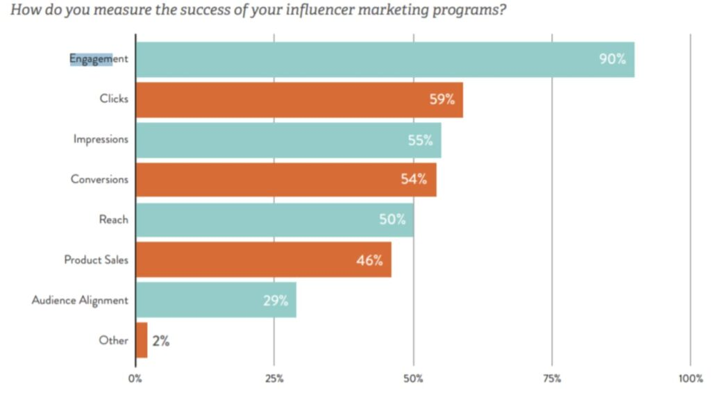Engagement Analysis through Influencer Marketing
