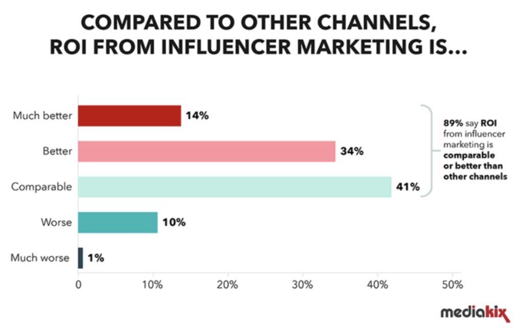 Return on Investments through Influencer Marketing