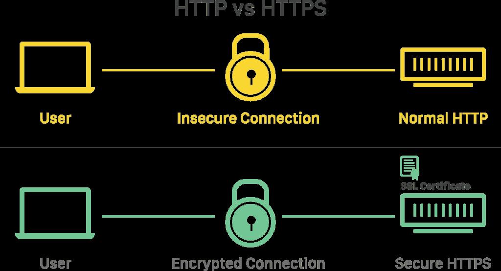 HTTP & HTTPS Encryption